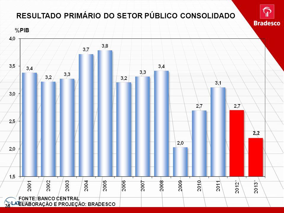 36 FONTE: BANCO CENTRAL ELABORAÇÃO E PROJEÇÃO: BRADESCO %PIB RESULTADO PRIMÁRIO DO SETOR PÚBLICO CONSOLIDADO