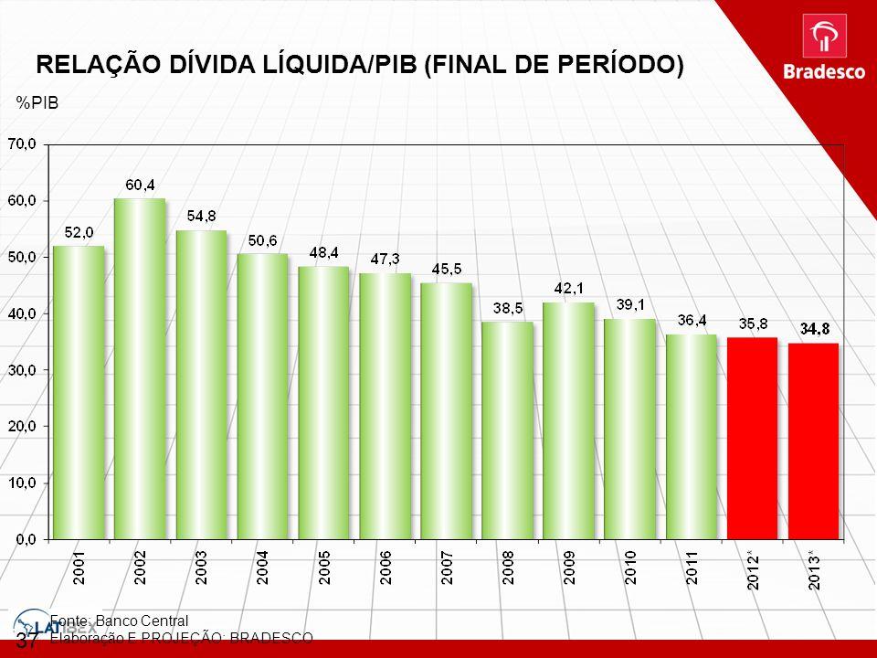 37 Fonte: Banco Central Elaboração E PROJEÇÃO: BRADESCO %PIB RELAÇÃO DÍVIDA LÍQUIDA/PIB (FINAL DE PERÍODO)
