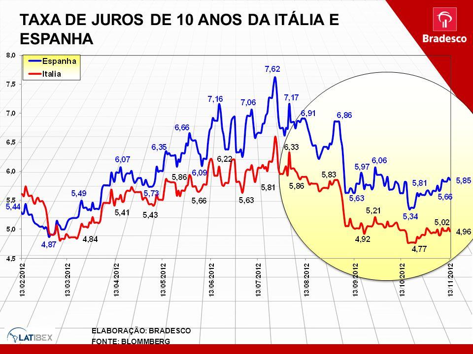 TAXA DE JUROS DE 10 ANOS DA ITÁLIA E ESPANHA ELABORAÇÃO: BRADESCO FONTE: BLOMMBERG