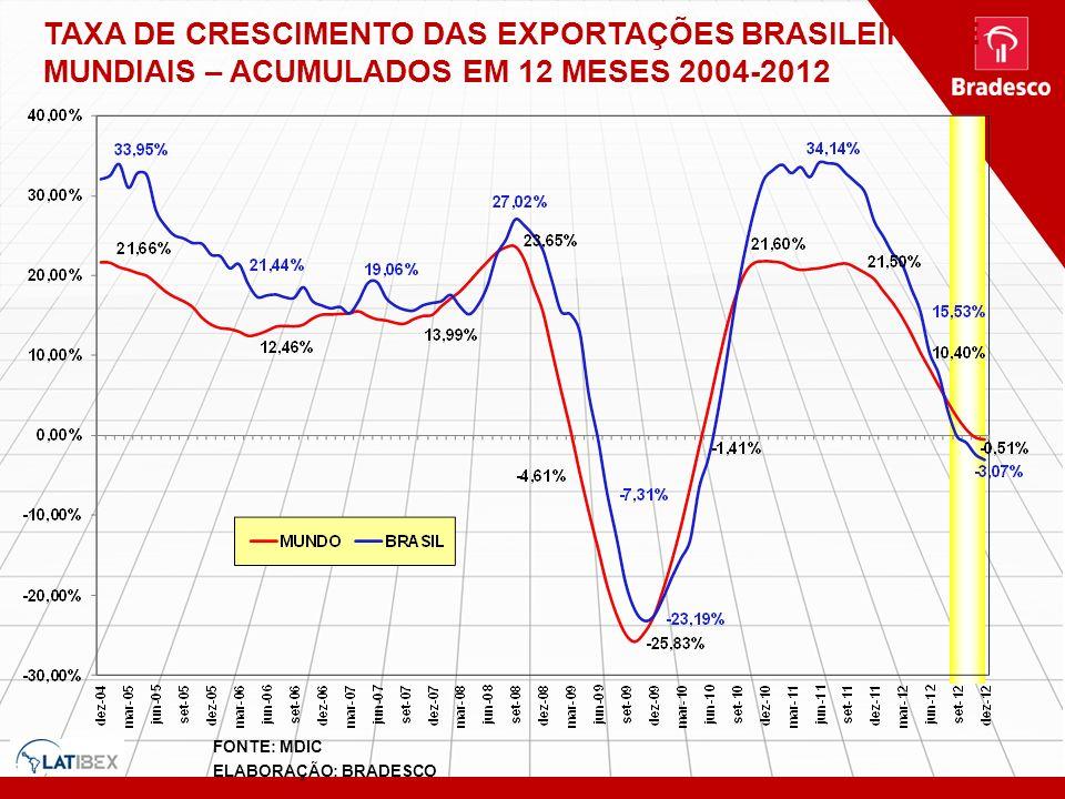 FONTE: MDIC ELABORAÇÃO: BRADESCO TAXA DE CRESCIMENTO DAS EXPORTAÇÕES BRASILEIRAS E MUNDIAIS – ACUMULADOS EM 12 MESES 2004-2012