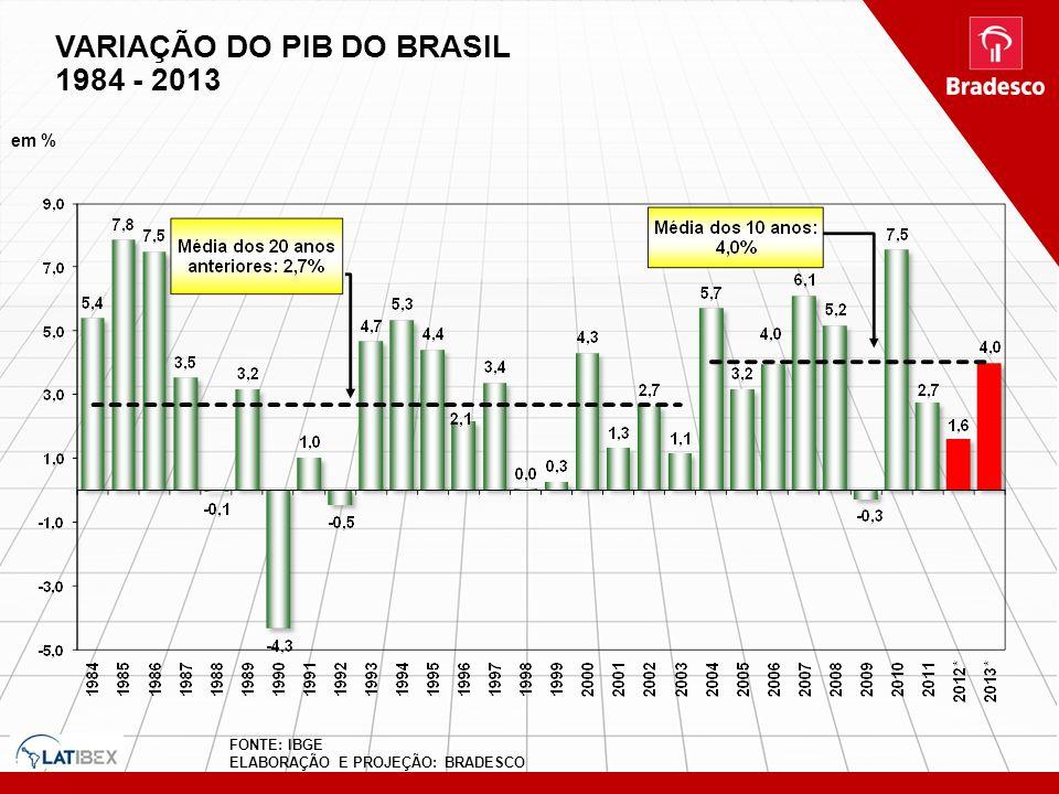 VARIAÇÃO DO PIB DO BRASIL 1984 - 2013 em % CRESCIMENTO DO PIB 1984 - 2012 FONTE: IBGE ELABORAÇÃO E PROJEÇÃO: BRADESCO