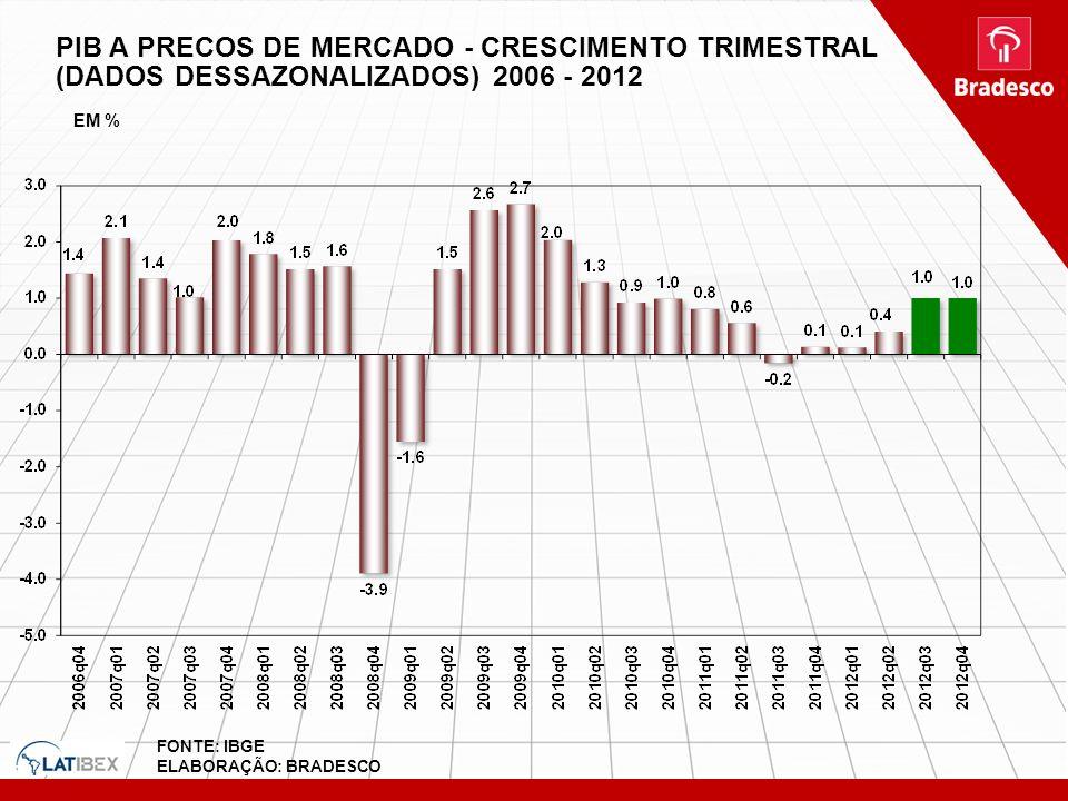 PIB A PRECOS DE MERCADO - CRESCIMENTO TRIMESTRAL (DADOS DESSAZONALIZADOS) 2006 - 2012 FONTE: IBGE ELABORAÇÃO: BRADESCO EM %