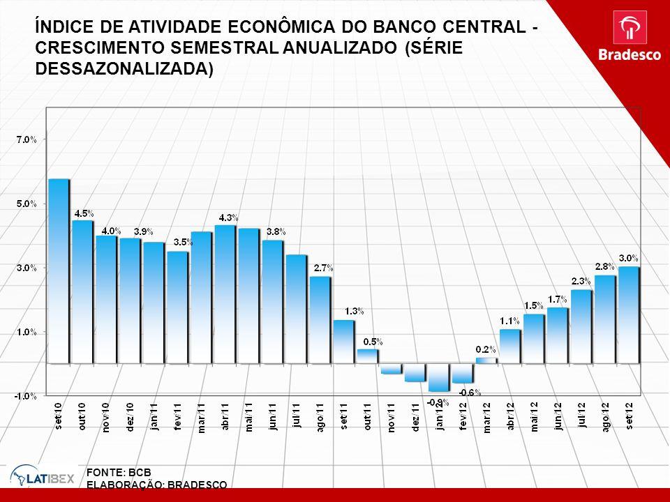 ÍNDICE DE ATIVIDADE ECONÔMICA DO BANCO CENTRAL - CRESCIMENTO SEMESTRAL ANUALIZADO (SÉRIE DESSAZONALIZADA) FONTE: BCB ELABORAÇÃO: BRADESCO