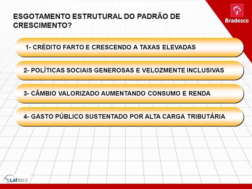 ESGOTAMENTO ESTRUTURAL DO PADRÃO DE CRESCIMENTO? 1- CRÉDITO FARTO E CRESCENDO A TAXAS ELEVADAS 2- POLÍTICAS SOCIAIS GENEROSAS E VELOZMENTE INCLUSIVAS