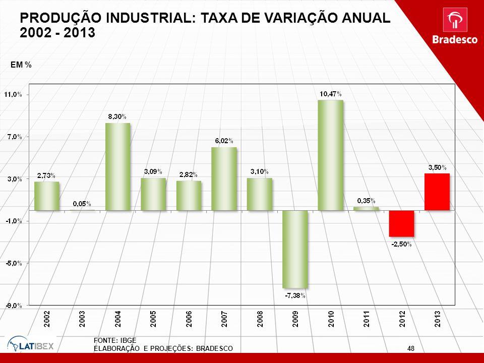 FONTE: IBGE ELABORAÇÃO E PROJEÇÕES: BRADESCO PRODUÇÃO INDUSTRIAL: TAXA DE VARIAÇÃO ANUAL 2002 - 2013 EM % 48