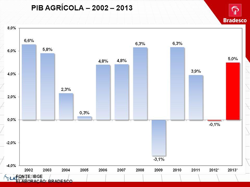 FONTE: IBGE ELABORAÇÃO: BRADESCO PIB AGRÍCOLA – 2002 – 2013