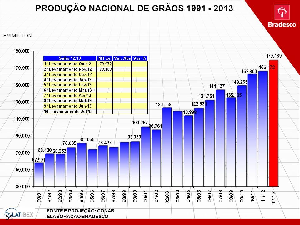 51 PRODUÇÃO NACIONAL DE GRÃOS 1991 - 2013 G:\Area Economica\BBV\Regina\ palestra agribusiness - arroz preços internos.xls EM MIL TON * Projeção FONTE