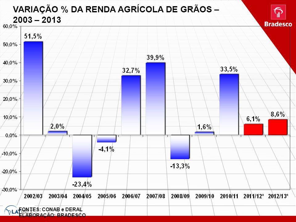 FONTES: CONAB e DERAL ELABORAÇÃO: BRADESCO VARIAÇÃO % DA RENDA AGRÍCOLA DE GRÃOS – 2003 – 2013 G:\Area Economica\BBV\Regina \ complexo automotivo - 03