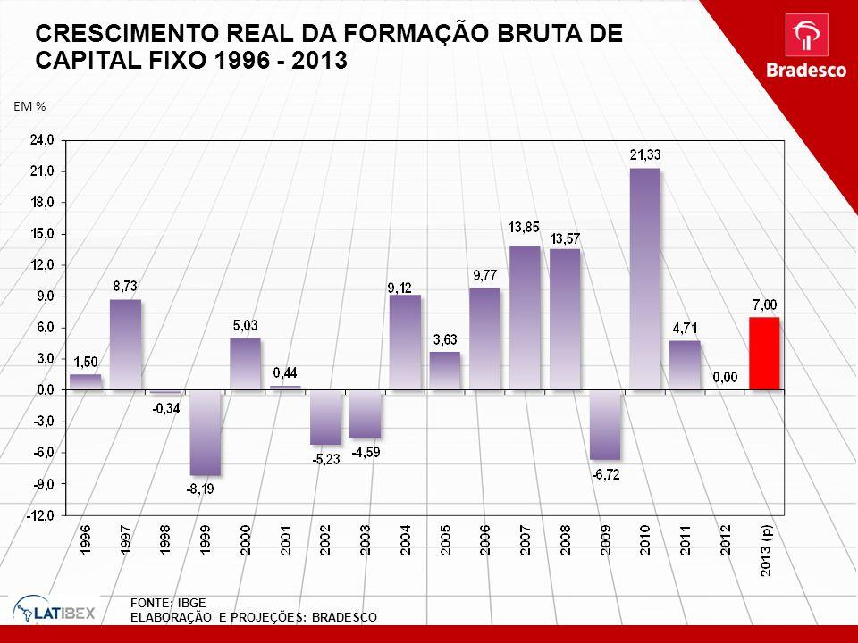 CRESCIMENTO REAL DA FORMAÇÃO BRUTA DE CAPITAL FIXO 1996 - 2013 FONTE: IBGE ELABORAÇÃO E PROJEÇÕES: BRADESCO EM %