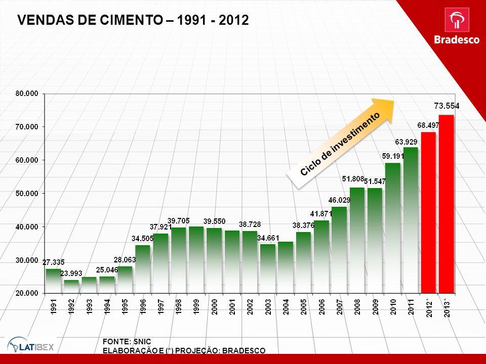 FONTE: SNIC ELABORAÇÃO E (*) PROJEÇÃO: BRADESCO VENDAS DE CIMENTO – 1991 - 2012 Ciclo de investimento