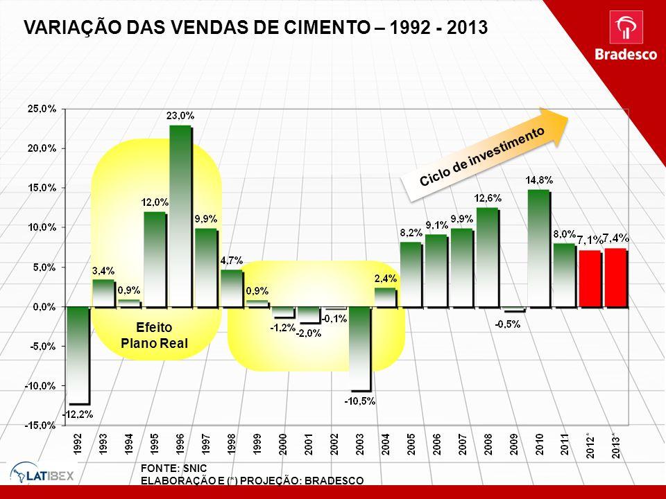 VARIAÇÃO DAS VENDAS DE CIMENTO – 1992 - 2013 Ciclo de investimento Efeito Plano Real FONTE: SNIC ELABORAÇÃO E (*) PROJEÇÃO: BRADESCO