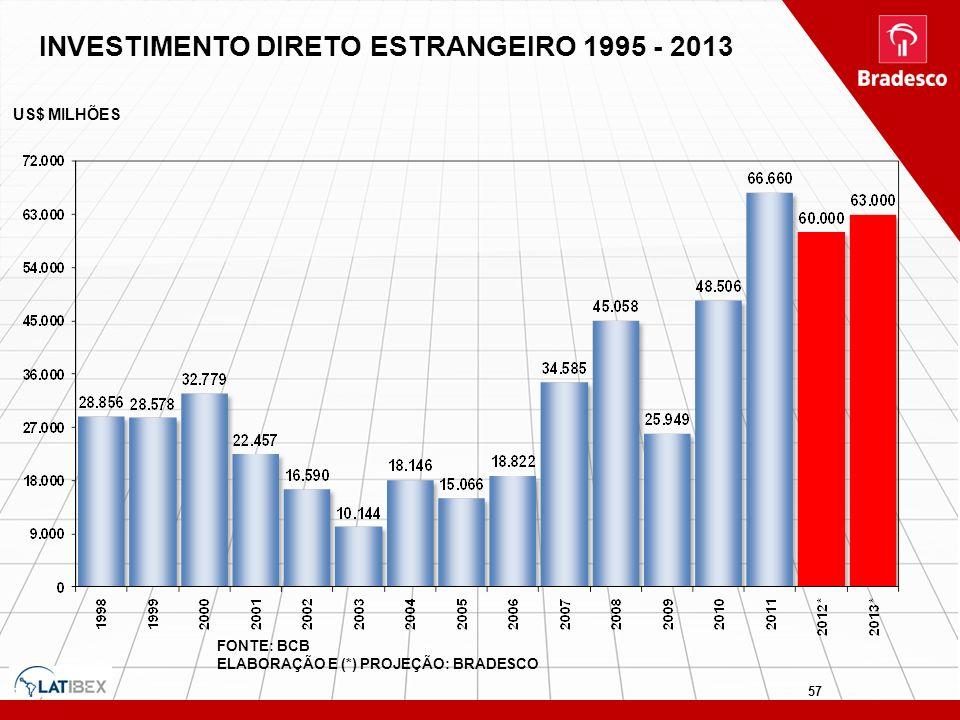 INVESTIMENTO DIRETO ESTRANGEIRO 1995 - 2013 FONTE: BCB ELABORAÇÃO E (*) PROJEÇÃO: BRADESCO US$ MILHÕES 57
