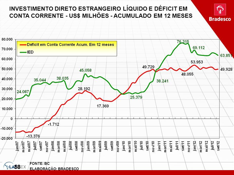 58 FONTE: BC ELABORAÇÃO: BRADESCO INVESTIMENTO DIRETO ESTRANGEIRO LÍQUIDO E DÉFICIT EM CONTA CORRENTE - US$ MILHÕES - ACUMULADO EM 12 MESES