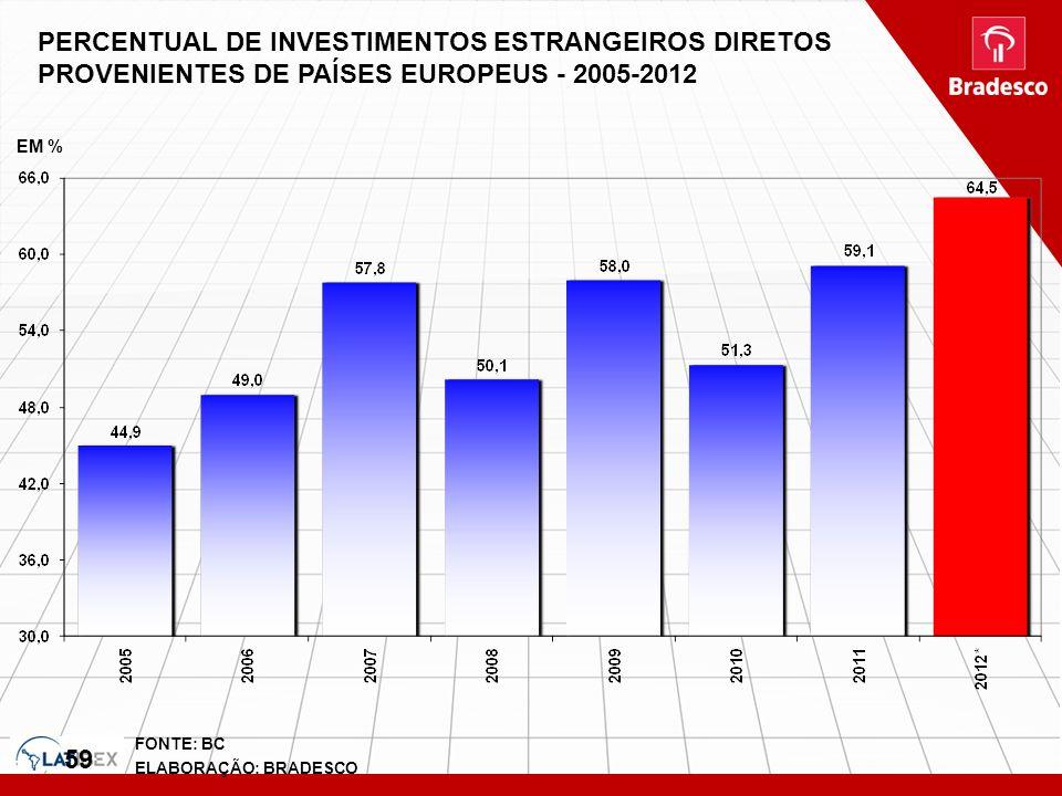 59 FONTE: BC ELABORAÇÃO: BRADESCO PERCENTUAL DE INVESTIMENTOS ESTRANGEIROS DIRETOS PROVENIENTES DE PAÍSES EUROPEUS - 2005-2012 EM %