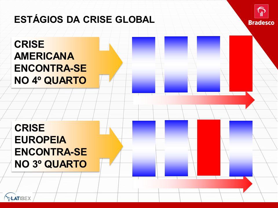 ESTÁGIOS DA CRISE GLOBAL CRISE AMERICANA ENCONTRA-SE NO 4º QUARTO CRISE EUROPEIA ENCONTRA-SE NO 3º QUARTO