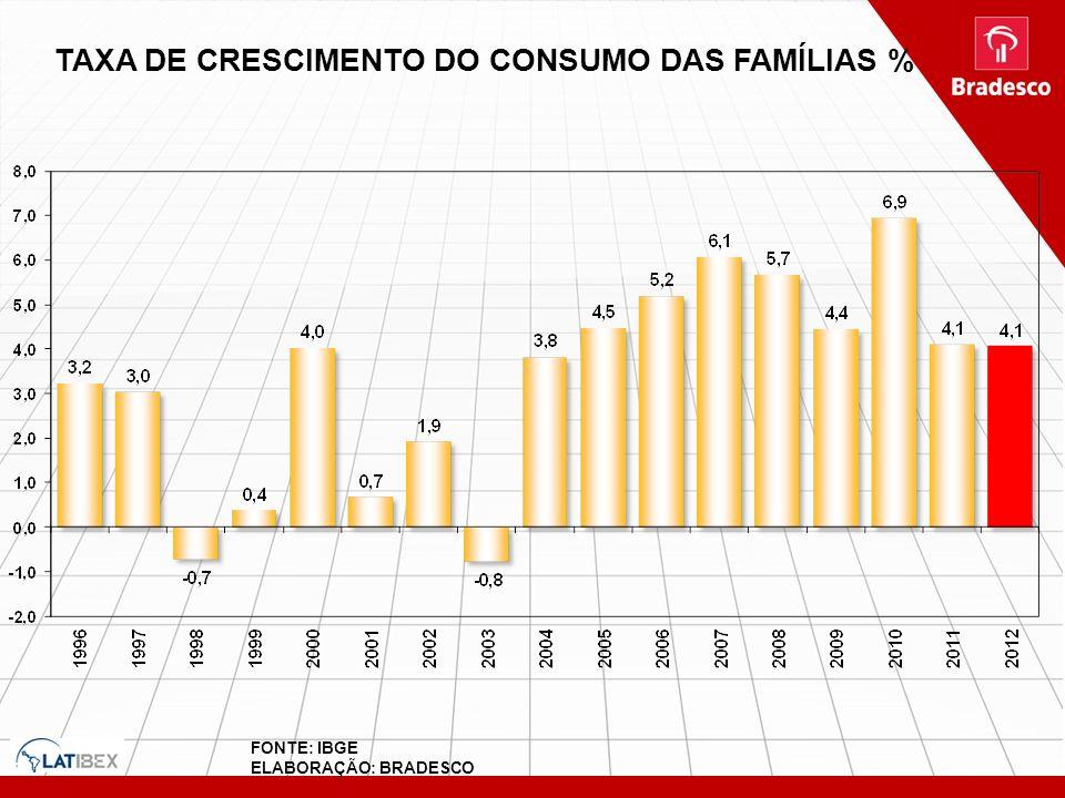TAXA DE CRESCIMENTO DO CONSUMO DAS FAMÍLIAS % FONTE: IBGE ELABORAÇÃO: BRADESCO