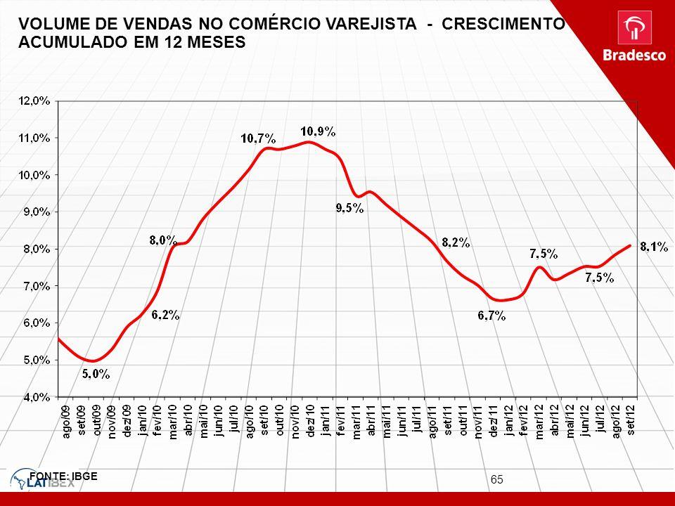 65 VOLUME DE VENDAS NO COMÉRCIO VAREJISTA - CRESCIMENTO ACUMULADO EM 12 MESES FONTE: IBGE