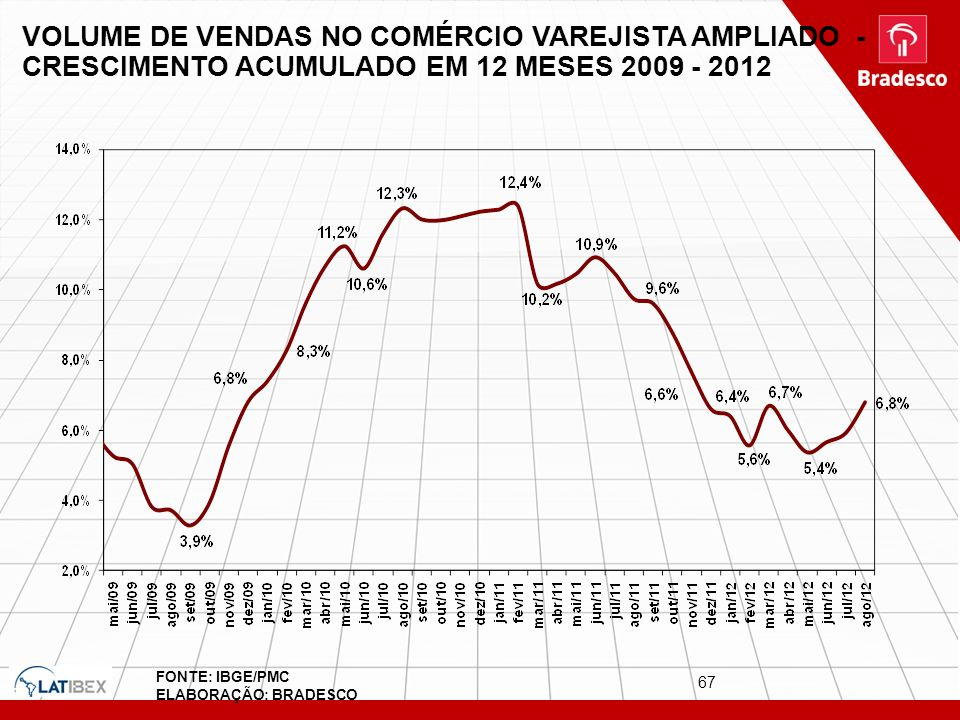67 VOLUME DE VENDAS NO COMÉRCIO VAREJISTA AMPLIADO - CRESCIMENTO ACUMULADO EM 12 MESES 2009 - 2012 FONTE: IBGE/PMC ELABORAÇÃO: BRADESCO