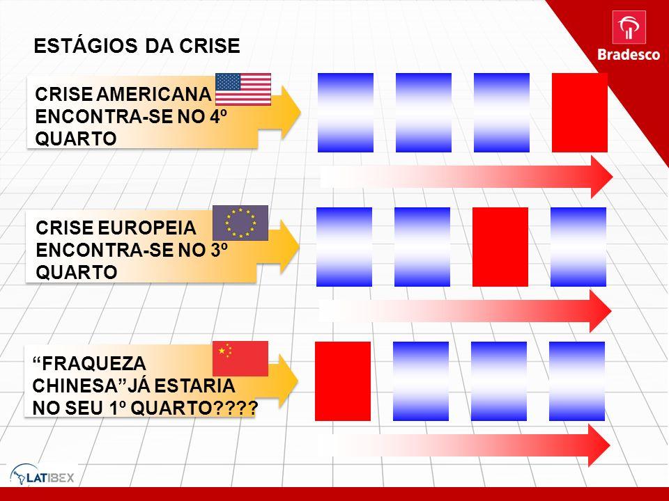ESTÁGIOS DA CRISE CRISE AMERICANA ENCONTRA-SE NO 4º QUARTO CRISE EUROPEIA ENCONTRA-SE NO 3º QUARTO FRAQUEZA CHINESAJÁ ESTARIA NO SEU 1º QUARTO????