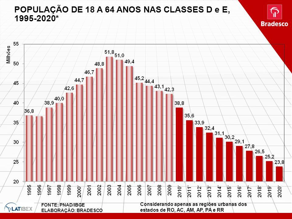 POPULAÇÃO DE 18 A 64 ANOS NAS CLASSES D e E, 1995-2020* FONTE: PNAD/IBGE ELABORAÇÃO: BRADESCO Considerando apenas as regiões urbanas dos estados de RO
