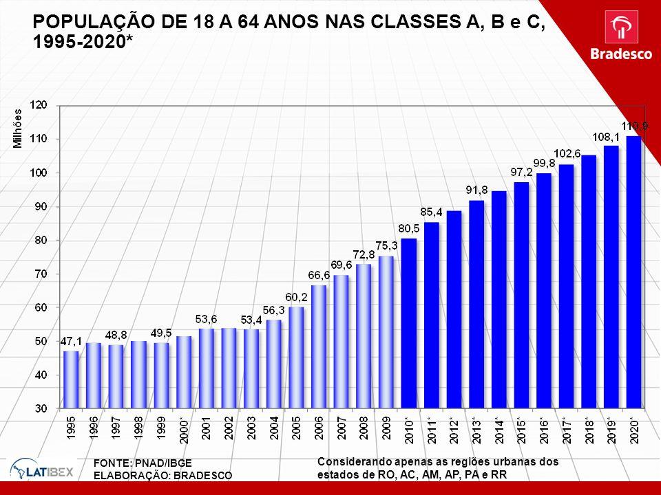 POPULAÇÃO DE 18 A 64 ANOS NAS CLASSES A, B e C, 1995-2020* FONTE: PNAD/IBGE ELABORAÇÃO: BRADESCO Considerando apenas as regiões urbanas dos estados de