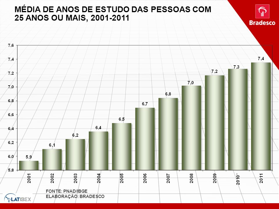 MÉDIA DE ANOS DE ESTUDO DAS PESSOAS COM 25 ANOS OU MAIS, 2001-2011 FONTE: PNAD/IBGE ELABORAÇÃO: BRADESCO