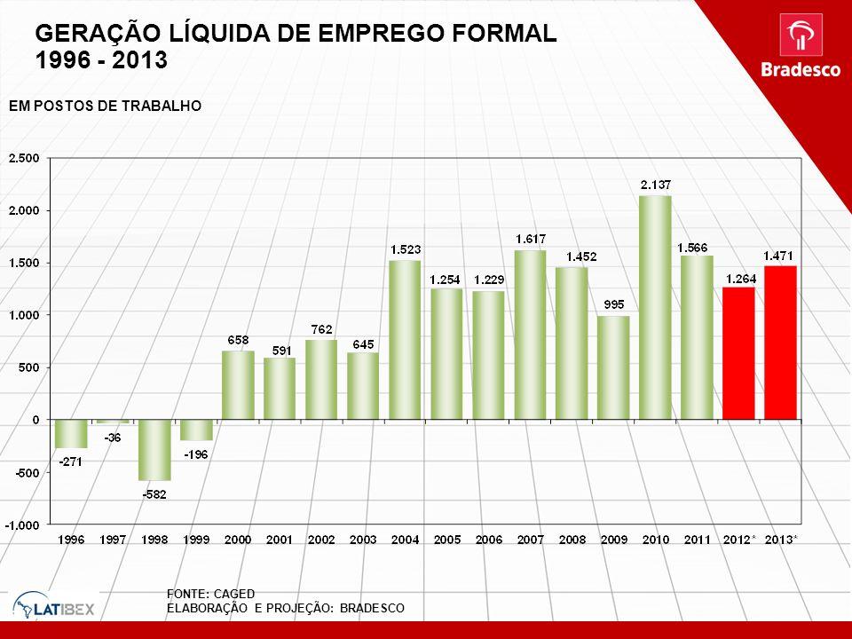 FONTE: CAGED ELABORAÇÃO E PROJEÇÃO: BRADESCO GERAÇÃO LÍQUIDA DE EMPREGO FORMAL 1996 - 2013 EM POSTOS DE TRABALHO
