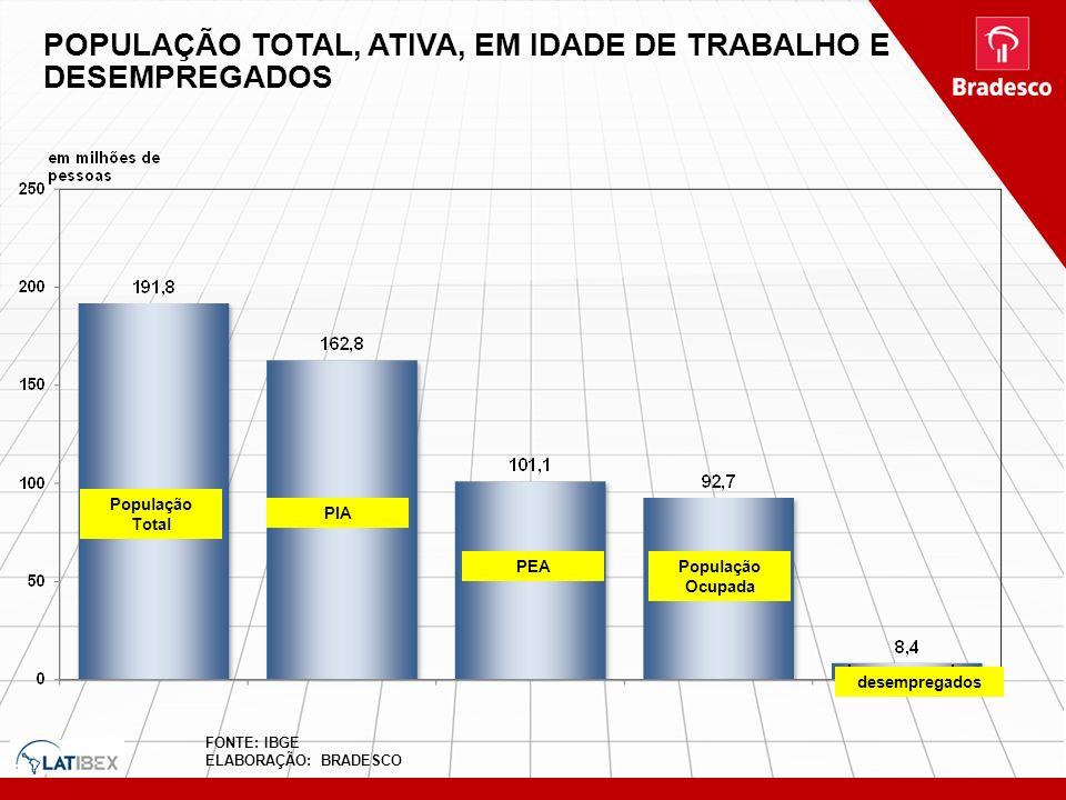 POPULAÇÃO TOTAL, ATIVA, EM IDADE DE TRABALHO E DESEMPREGADOS População Total PIA PEAPopulação Ocupada desempregados FONTE: IBGE ELABORAÇÃO: BRADESCO
