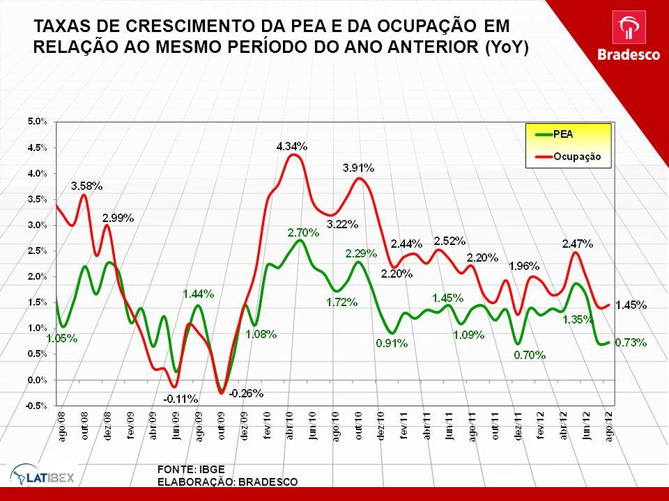 TAXAS DE CRESCIMENTO DA PEA E DA OCUPAÇÃO EM RELAÇÃO AO MESMO PERÍODO DO ANO ANTERIOR (YoY) FONTE: IBGE ELABORAÇÃO: BRADESCO