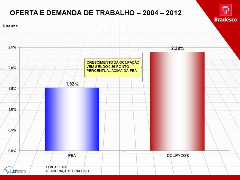 OFERTA E DEMANDA DE TRABALHO – 2004 – 2012 % ao ano FONTE: IBGE ELABORAÇÃO: BRADESCO