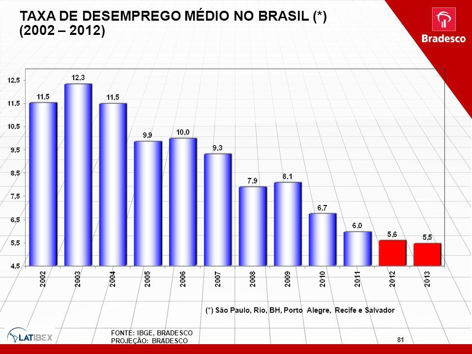 TAXA DE DESEMPREGO MÉDIO NO BRASIL (*) (2002 – 2012) FONTE: IBGE, BRADESCO PROJEÇÃO: BRADESCO (*) São Paulo, Rio, BH, Porto Alegre, Recife e Salvador