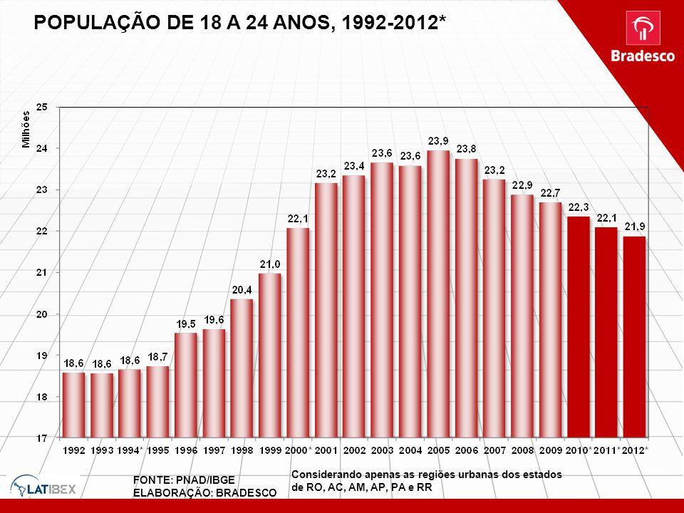 POPULAÇÃO DE 18 A 24 ANOS, 1992-2012* FONTE: PNAD/IBGE ELABORAÇÃO: BRADESCO Considerando apenas as regiões urbanas dos estados de RO, AC, AM, AP, PA e