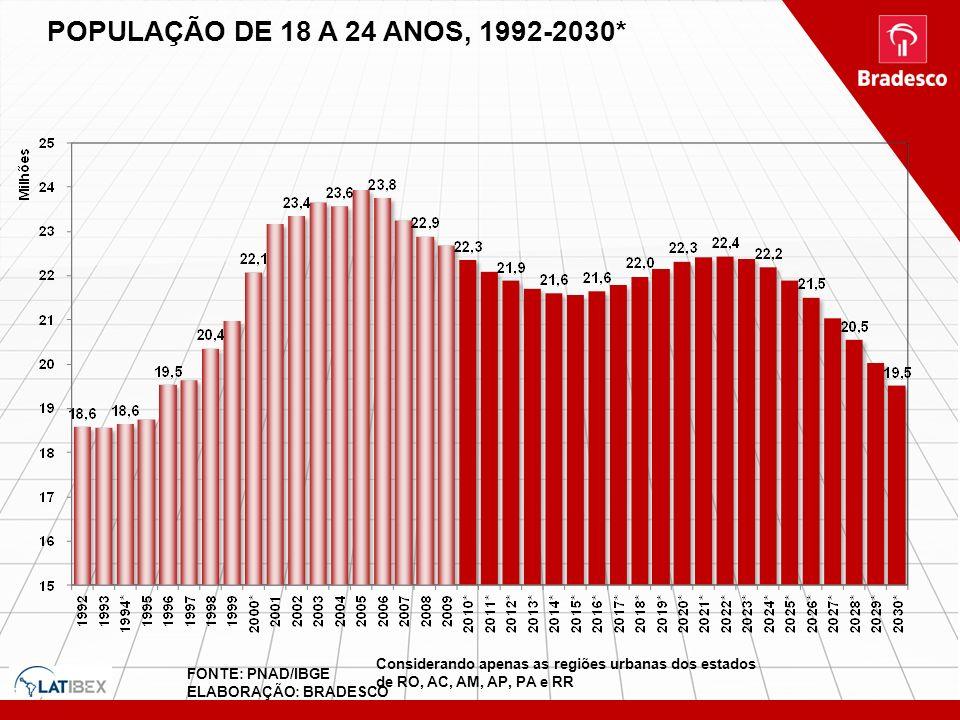 POPULAÇÃO DE 18 A 24 ANOS, 1992-2030* Considerando apenas as regiões urbanas dos estados de RO, AC, AM, AP, PA e RR FONTE: PNAD/IBGE ELABORAÇÃO: BRADE