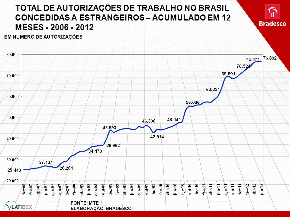 TOTAL DE AUTORIZAÇÕES DE TRABALHO NO BRASIL CONCEDIDAS A ESTRANGEIROS – ACUMULADO EM 12 MESES - 2006 - 2012 FONTE: MTE ELABORAÇÃO: BRADESCO EM NÚMERO