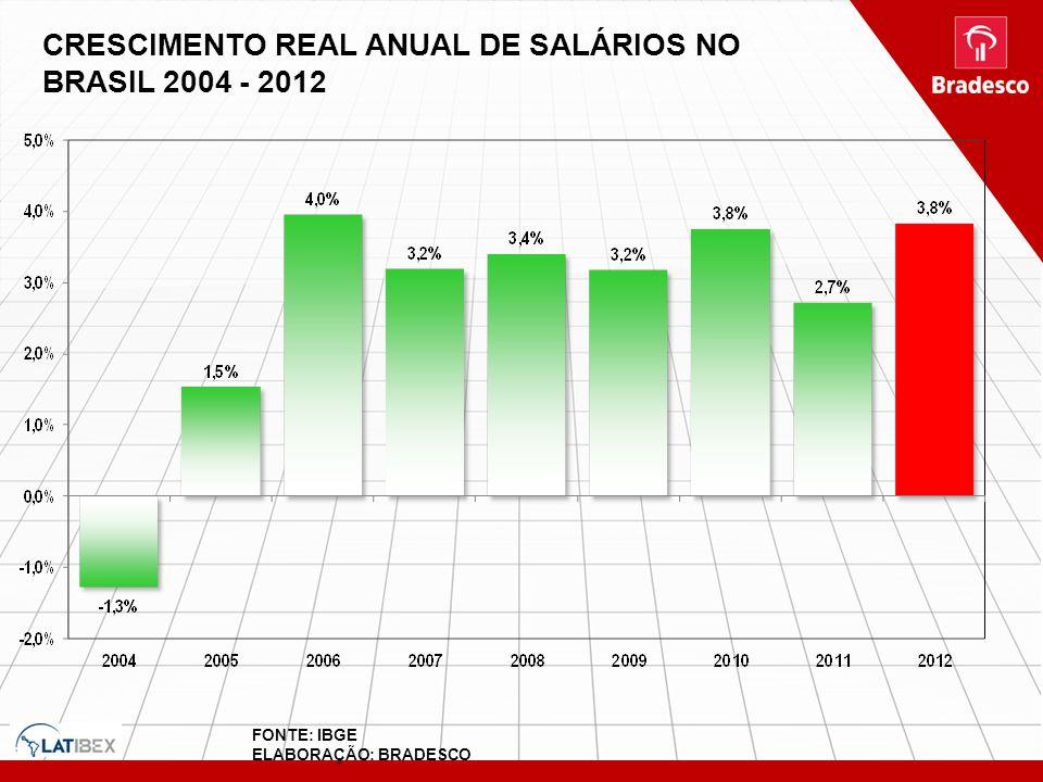 CRESCIMENTO REAL ANUAL DE SALÁRIOS NO BRASIL 2004 - 2012 FONTE: IBGE ELABORAÇÃO: BRADESCO