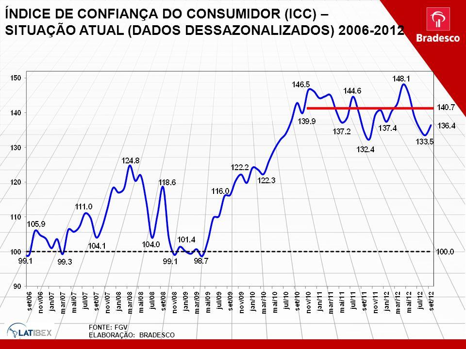 ÍNDICE DE CONFIANÇA DO CONSUMIDOR (ICC) – SITUAÇÃO ATUAL (DADOS DESSAZONALIZADOS) 2006-2012 FONTE: FGV ELABORAÇÃO: BRADESCO
