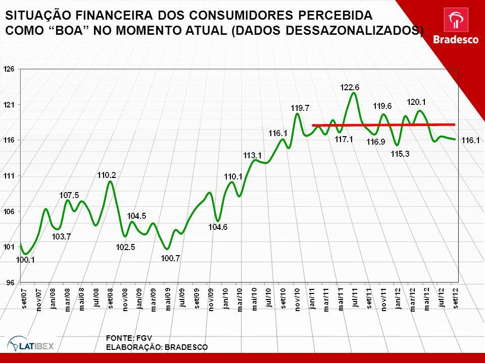 SITUAÇÃO FINANCEIRA DOS CONSUMIDORES PERCEBIDA COMO BOA NO MOMENTO ATUAL (DADOS DESSAZONALIZADOS) FONTE: FGV ELABORAÇÃO: BRADESCO