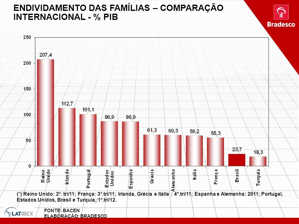 ENDIVIDAMENTO DAS FAMÍLIAS – COMPARAÇÃO INTERNACIONAL - % PIB Area Economica\Crédito\dados - Crédito - Concessões PF.xls (*) Reino Unido: 2º. tri/11;