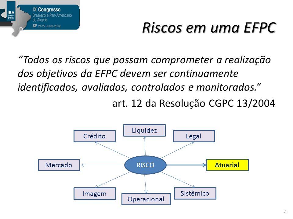 Outros riscos Erros no cálculo / cobrança das contribuições – Ausência de procedimentos de conciliação entre valores cobrados pela EFPC e os descontados dos salários dos participantes.