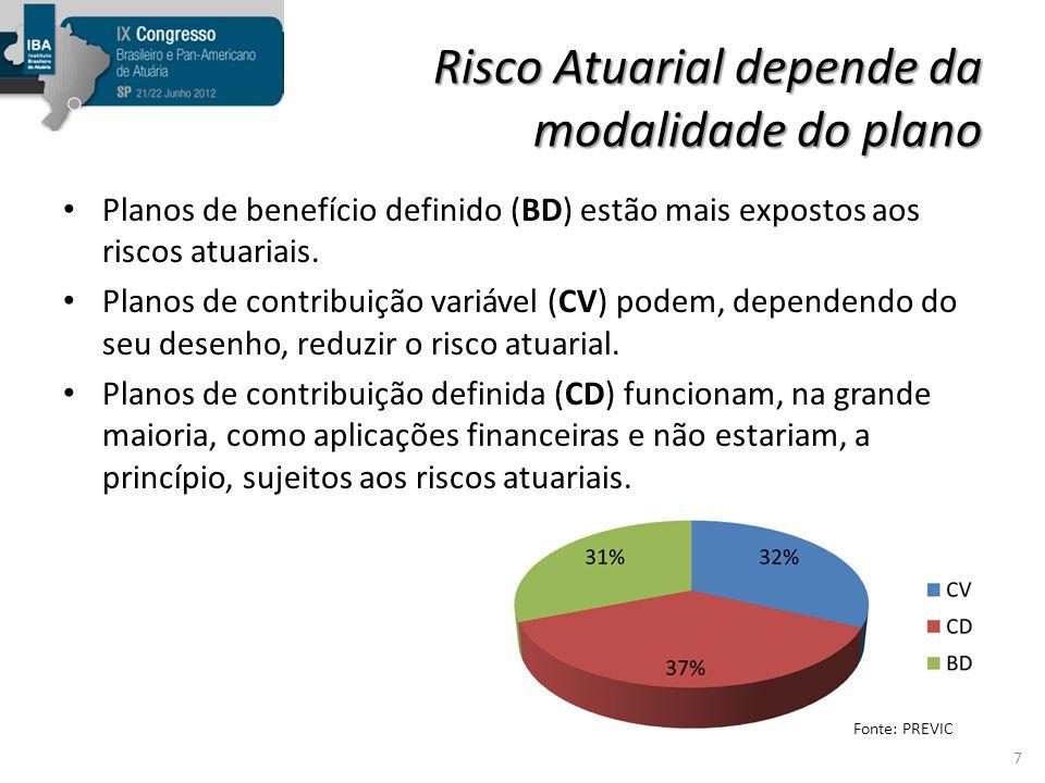 Outros riscos Questões de ordem jurídica – Mudanças na estrutura dos planos – saldamentos, migrações, etc.