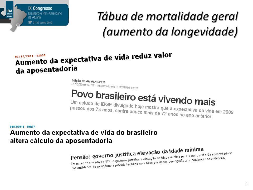 Inflação Embora se utilize aqui no Brasil o conceito de taxas reais, isto é, líquidas da inflação, a estimativa do nível inflacionário é importante para medir a capacidade salarial e a capacidade de benefícios.