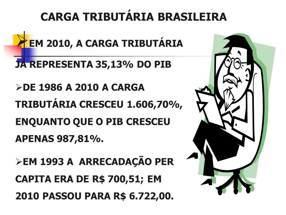 FATORES QUE DETERMINAM O PLANEJAMENTO TRIBUTÁRIO Carga Tributária média sobre o faturamento: 33,25%; Carga Tributária sobre o lucro das empresas: 52,2