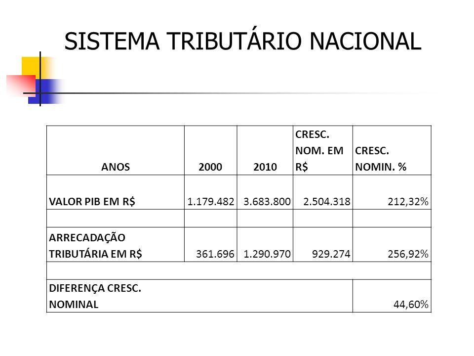 CARGA TRIBUTÁRIA BRASILEIRA EM 2010, A CARGA TRIBUTÁRIA JÁ REPRESENTA 35,13% DO PIB DE 1986 A 2010 A CARGA TRIBUTÁRIA CRESCEU 1.606,70%, ENQUANTO QUE