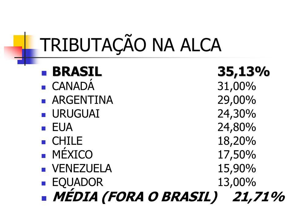 TRIBUTAÇÃO NO MUNDO - PIB DINAMARCA44,20% SUÉCIA44,06% ITÁLIA43,50% FRANÇA43,15% NORUEGA42,80% ALEMANHA36,70% BRASIL35,13% JAPÃO26,90% CORÉIA DO SUL25