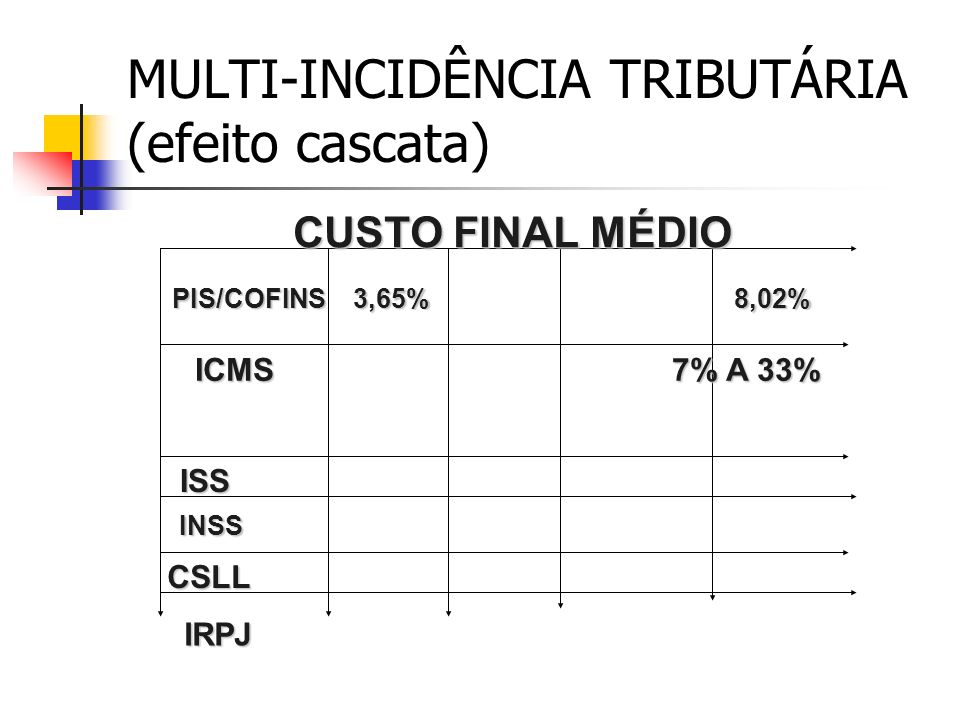 BUROCRACIA TRIBUTÁRIA DECLARAÇÕES, GUIAS, FORMULÁRIOS, LIVROS, ETC. (CATALOGAMOS 97 OBRIGAÇÕES ACESSÓRIAS PRINCIPAIS) CUSTO MÉDIO = 1,5 % DO FATURAMEN