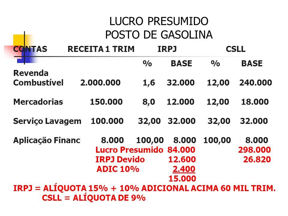 LUCRO PRESUMIDO Percentuais Para Determinação da Base de Cálculo do IRPJ a) 1,6% sobre a receita bruta auferida na revenda, para consumo, de combustív