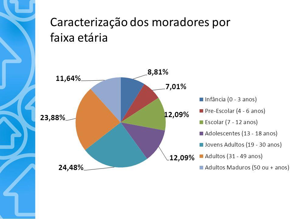 Caracterização dos moradores por faixa etária