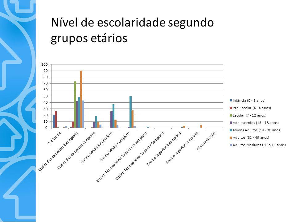 Nível de escolaridade segundo grupos etários