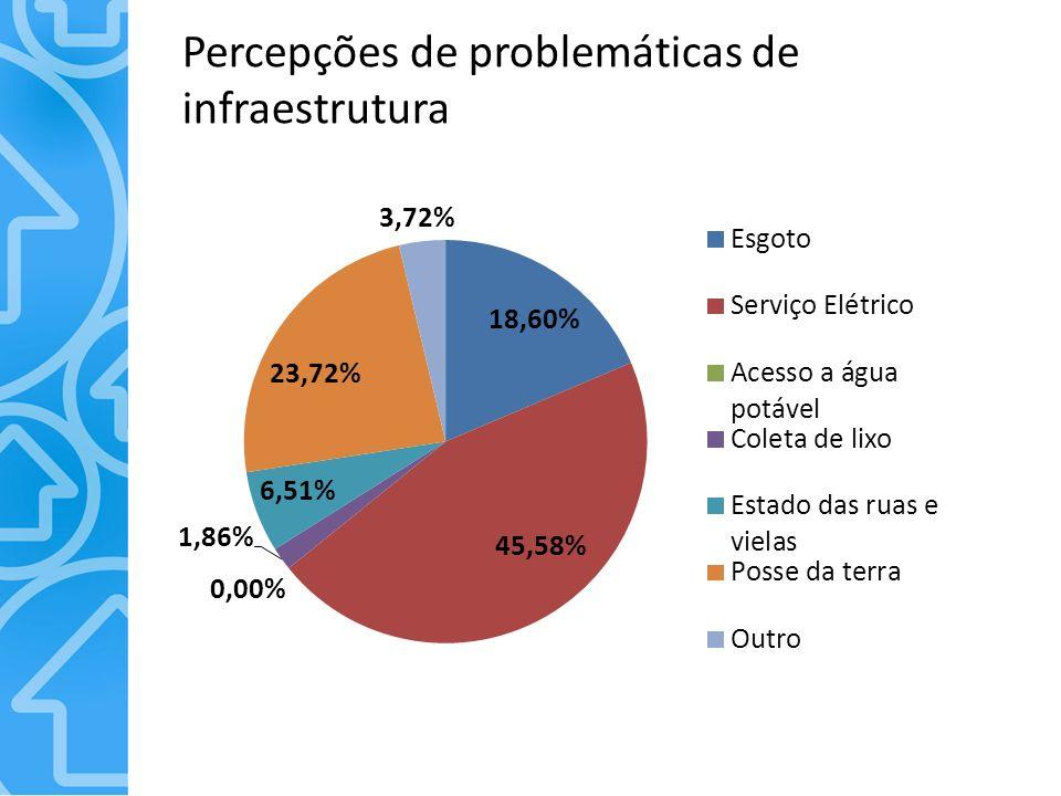 Percepções de problemáticas de infraestrutura