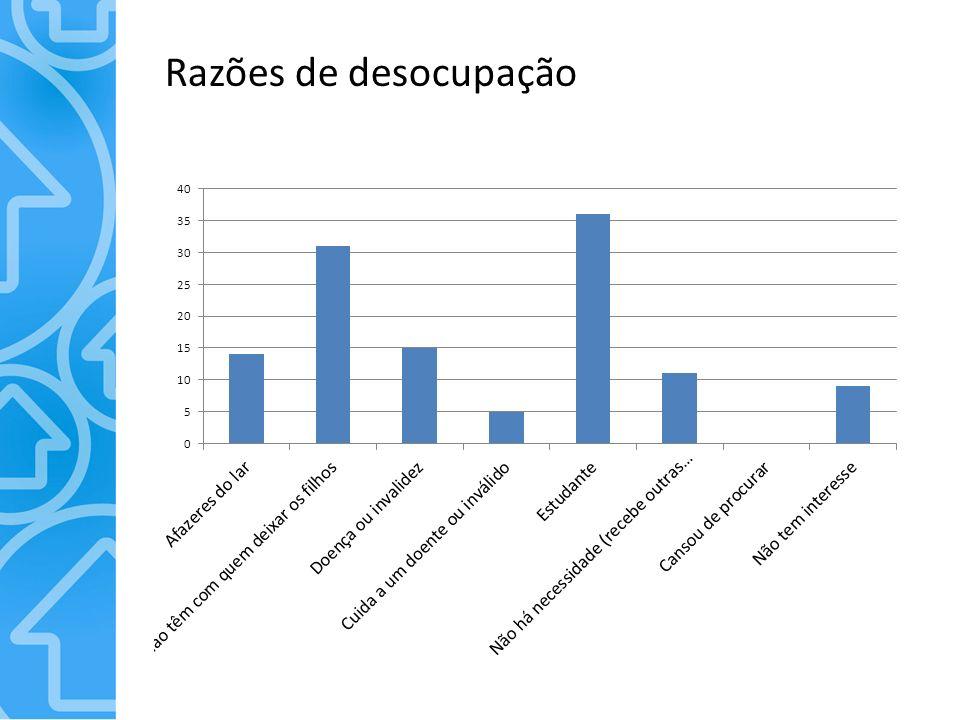 Razões de desocupação